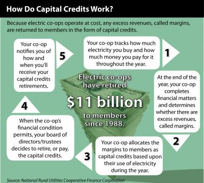 2013 10 GRAPHIC How do capital credits work UPDATE.jpg